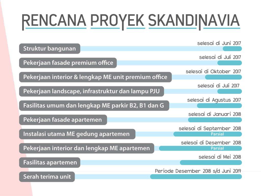 Rencana Proyek Skandinavia 1024x768 - Apartemen Skandinavia di Tang City Kota Tangerang
