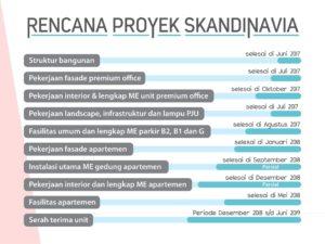 Rencana Proyek Skandinavia 300x225 - Rencana-Proyek-Skandinavia